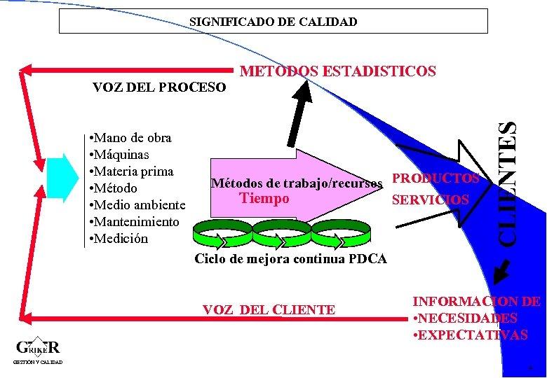 SIGNIFICADO DE CALIDAD • Mano de obra • Máquinas • Materia prima • Método