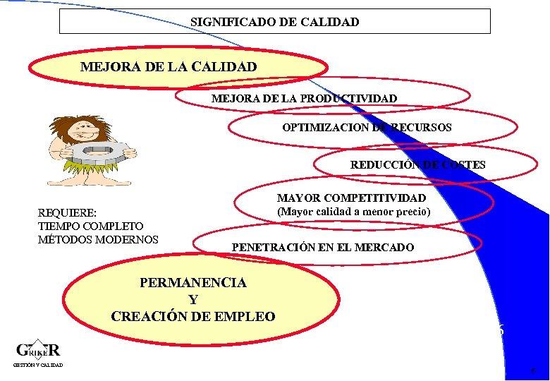 SIGNIFICADO DE CALIDAD MEJORA DE LA PRODUCTIVIDAD OPTIMIZACION DE RECURSOS REDUCCIÓN DE COSTES REQUIERE: