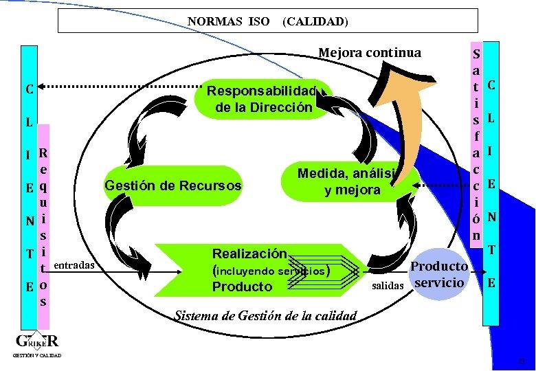 NORMAS ISO (CALIDAD) Mejora continua C Responsabilidad de la Dirección L I R e