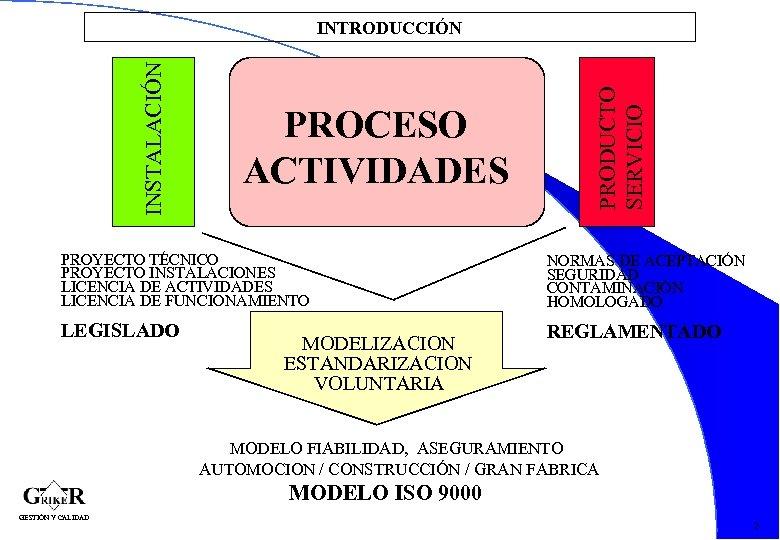 PROCESO ACTIVIDADES PRODUCTO SERVICIO INSTALACIÓN INTRODUCCIÓN PROYECTO TÉCNICO PROYECTO INSTALACIONES LICENCIA DE ACTIVIDADES LICENCIA