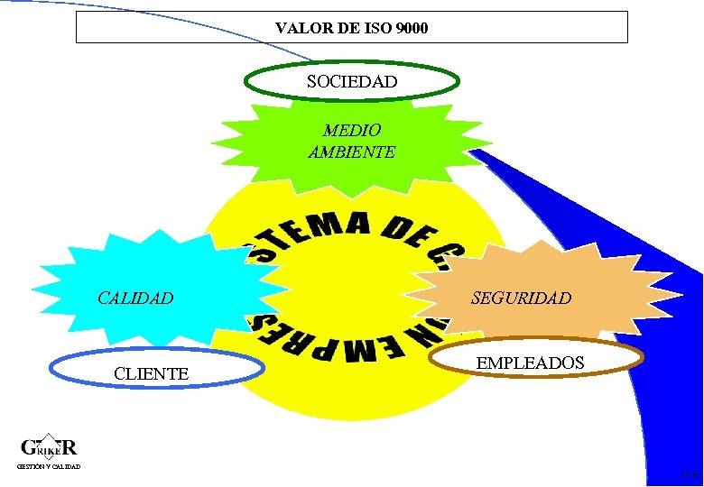 VALOR DE ISO 9000 SOCIEDAD MEDIO AMBIENTE CALIDAD CLIENTE SEGURIDAD EMPLEADOS 31 GESTIÓN Y
