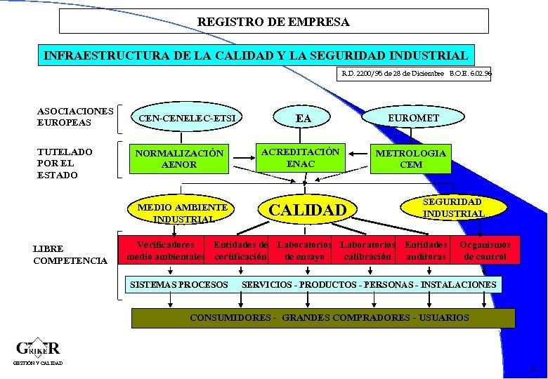 REGISTRO DE EMPRESA INFRAESTRUCTURA DE LA CALIDAD Y LA SEGURIDAD INDUSTRIAL R. D. 2200/95