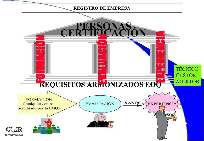 EXPERIENCIA PERSONAS CERTIFICACIÓN EVALUACIÓN FORMACIÓN REGISTRO DE EMPRESA REQUISITOS ARMONIZADOS EOQ TÉCNICO GESTOR AUDITOR