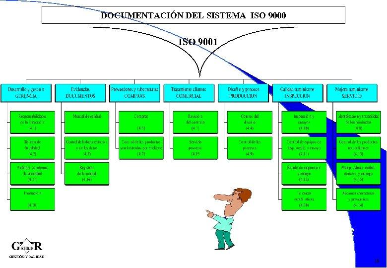 DOCUMENTACIÓN DEL SISTEMA ISO 9000 ISO 9001 42 GESTIÓN Y CALIDAD 18