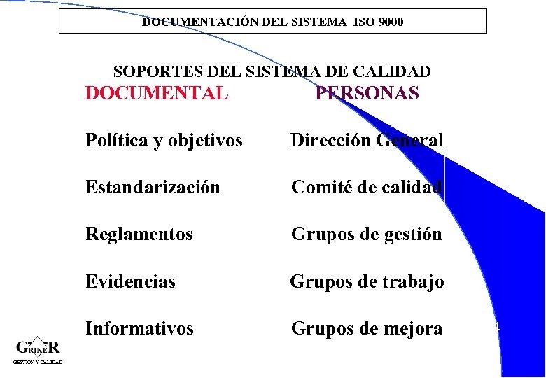 DOCUMENTACIÓN DEL SISTEMA ISO 9000 SOPORTES DEL SISTEMA DE CALIDAD DOCUMENTAL PERSONAS Política y