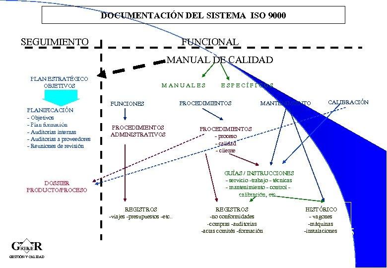 DOCUMENTACIÓN DEL SISTEMA ISO 9000 SEGUIMIENTO FUNCIONAL MANUAL DE CALIDAD PLAN ESTRATÉGICO OBJETIVOS MANUALES