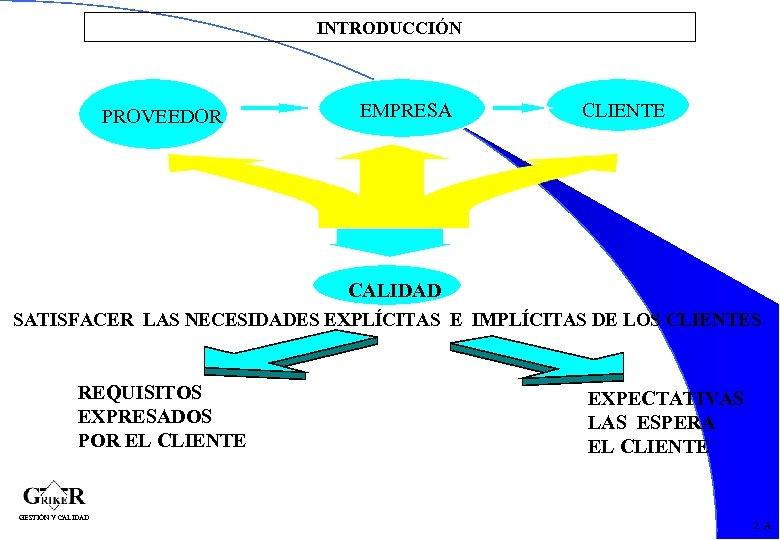 INTRODUCCIÓN PROVEEDOR EMPRESA CLIENTE CALIDAD SATISFACER LAS NECESIDADES EXPLÍCITAS E IMPLÍCITAS DE LOS CLIENTES
