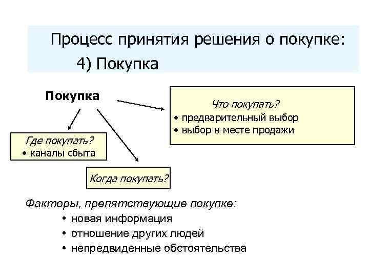 Процесс принятия решения о покупке: 4) Покупка Где покупать? • каналы сбыта Что покупать?