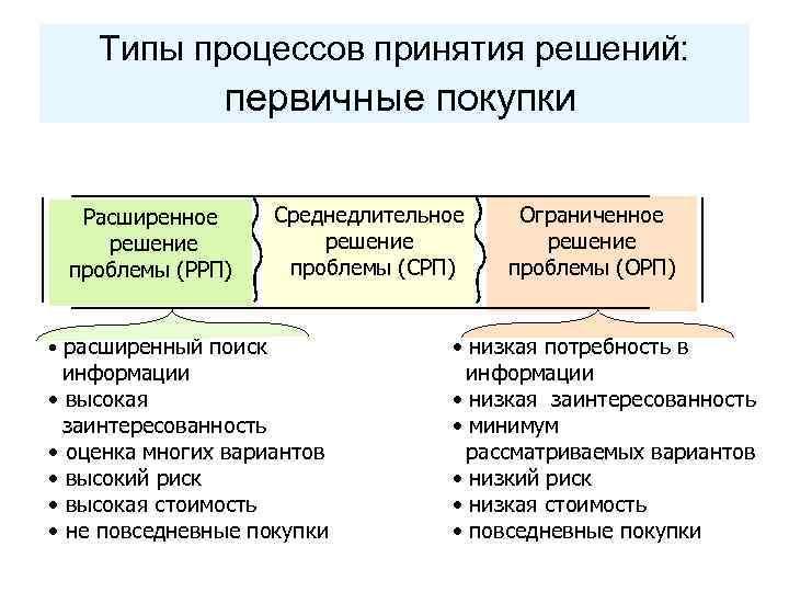 Типы процессов принятия решений: первичные покупки Расширенное решение проблемы (РРП) • расширенный поиск Среднедлительное