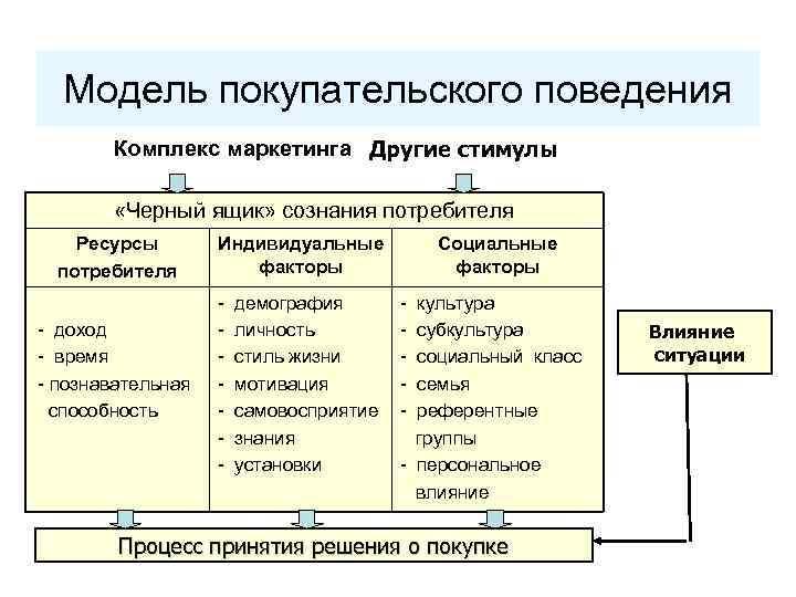 Модель покупательского поведения Комплекс маркетинга Другие стимулы «Черный ящик» сознания потребителя Ресурсы потребителя -