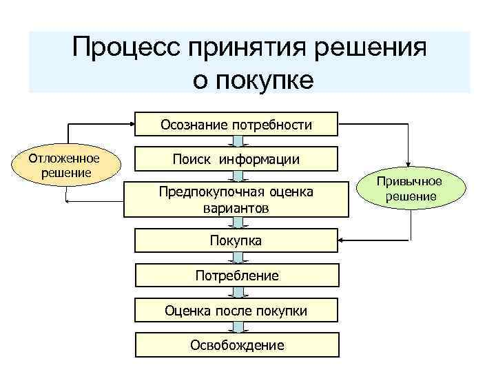 Процесс принятия решения о покупке Осознание потребности Отложенное решение Поиск информации Предпокупочная оценка вариантов