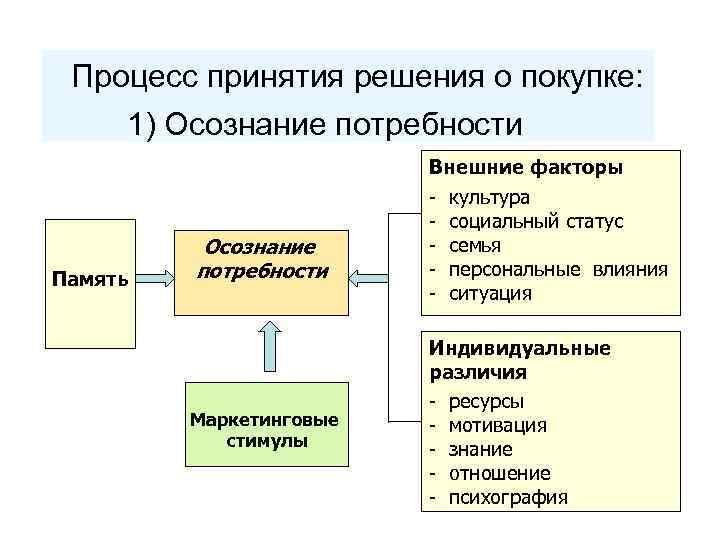 Процесс принятия решения о покупке: 1) Осознание потребности Внешние факторы Память Осознание потребности Маркетинговые