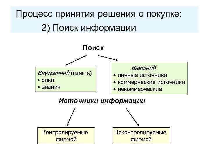 Процесс принятия решения о покупке: 2) Поиск информации Поиск Внутренний (память) • опыт •