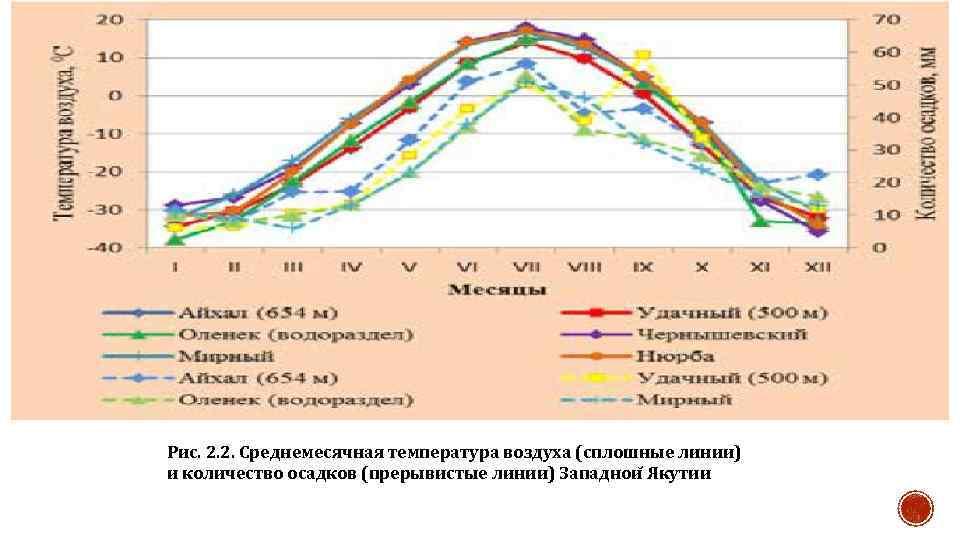 Рис. 2. 2. Среднемесячная температура воздуха (сплошные линии) и количество осадков (прерывистые линии) Западнои