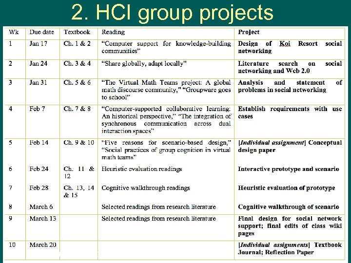 2. HCI group projects Gerry Stahl -- R&T 2008 35