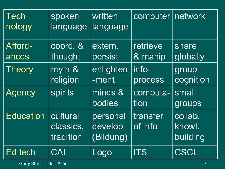 Technology spoken written computer network language Affordances Theory coord. & thought myth & religion