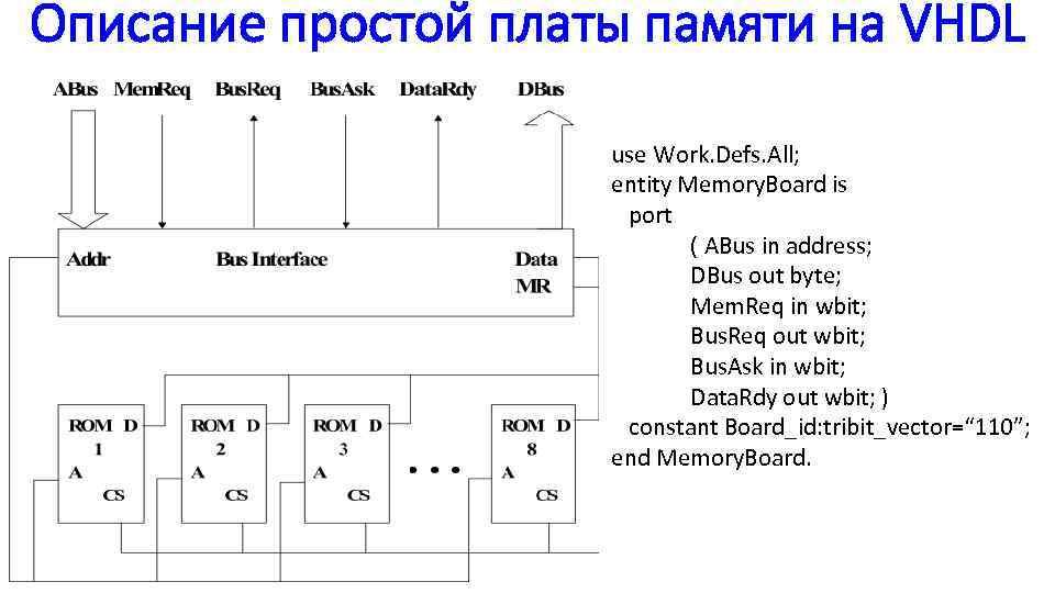 Описание простой платы памяти на VHDL use Work. Defs. All; entity Memory. Board is