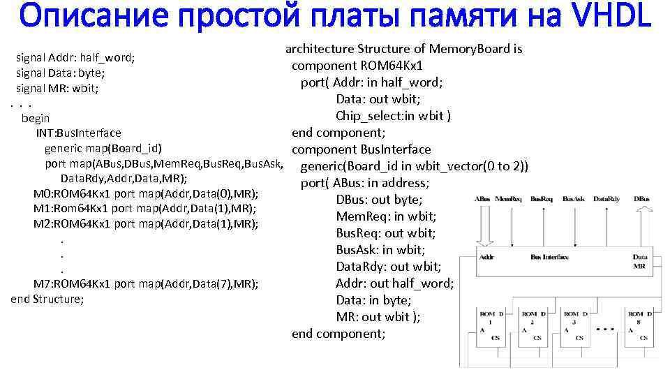 Описание простой платы памяти на VHDL architecture Structure of Memory. Board is signal Addr: