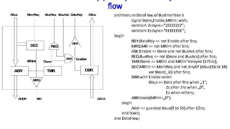 flow architecture Data. Flow of Bus. Interface is signal Done, Enable, MRint: wbit; constant