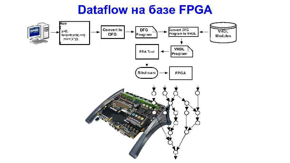 Dataflow на базе FPGA