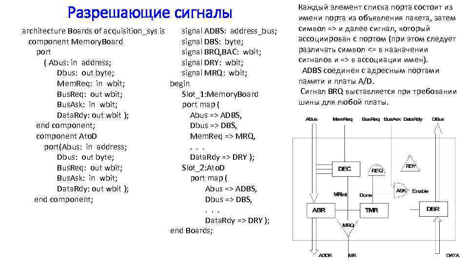 Разрешающие сигналы architecture Boards of acquisition_sys is signal ADBS: address_bus; component Memory. Board signal