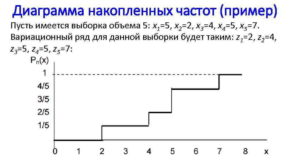 Диаграмма накопленных частот (пример) Пусть имеется выборка объема 5: x 1=5, x 2=2, x