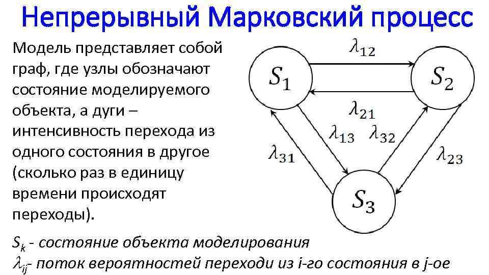 Непрерывный Марковский процесс Модель представляет собой граф, где узлы обозначают состояние моделируемого объекта, а