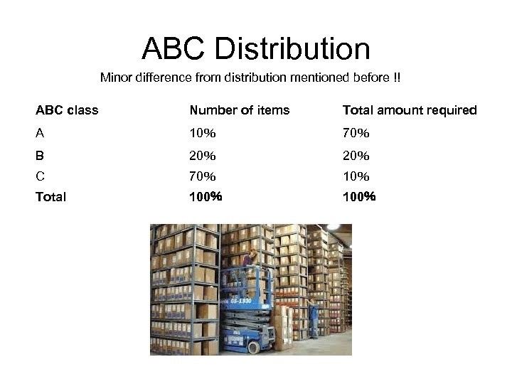 ABC Distribution Minor difference from distribution mentioned before !! ABC class Number of items
