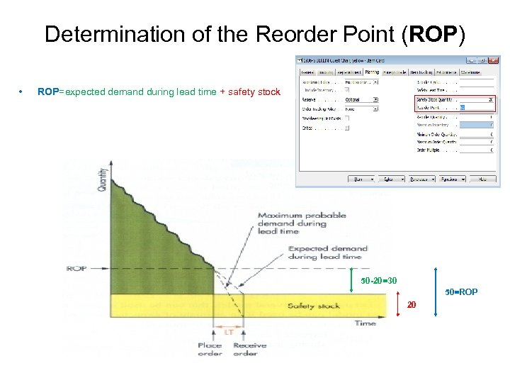 Determination of the Reorder Point (ROP) • ROP=expected demand during lead time + safety