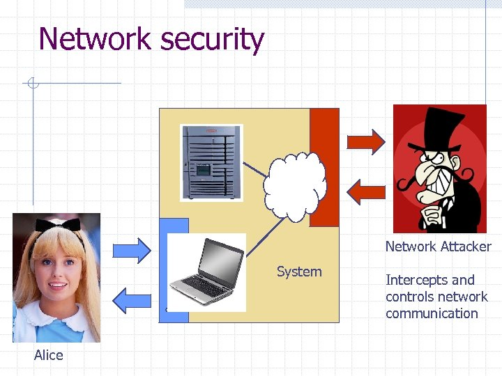 Network security Network Attacker System Alice Intercepts and controls network communication
