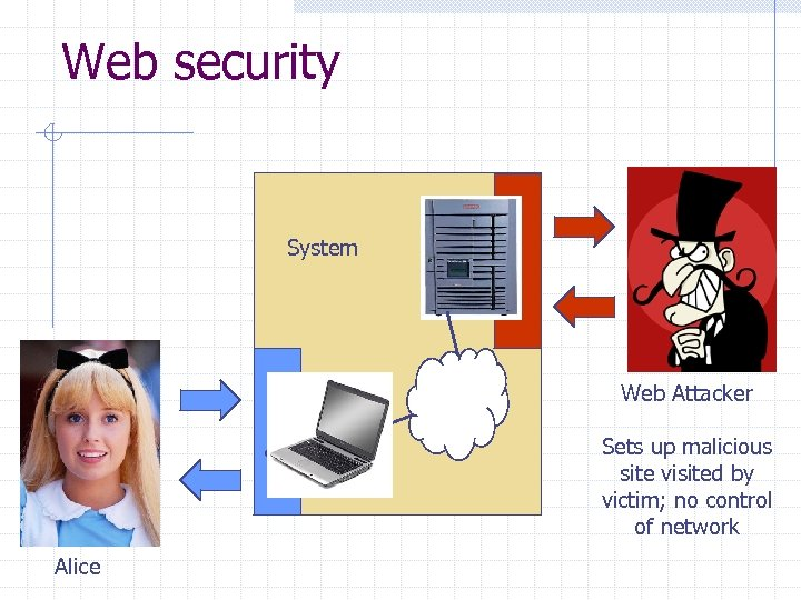Web security System Web Attacker Sets up malicious site visited by victim; no control