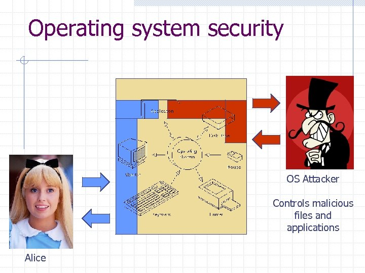 Operating system security OS Attacker Controls malicious files and applications Alice