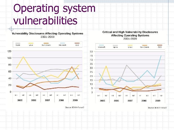 Operating system vulnerabilities