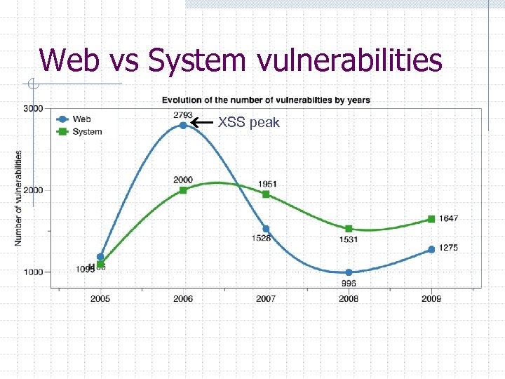 Web vs System vulnerabilities XSS peak
