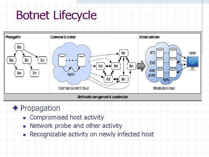 Botnet Lifecycle Propagation n Compromised host activity Network probe and other activity Recognizable activity