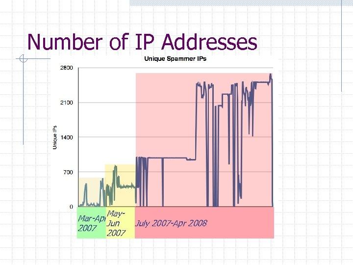 Number of IP Addresses May. Mar-Apr May-Jun July 2007 -Apr 2008 2007 Jun 2007