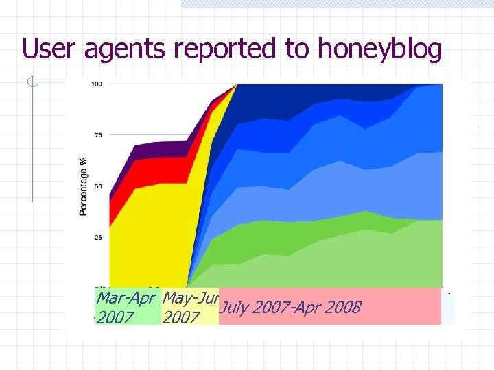 User agents reported to honeyblog Mar- May. Mar-Apr May-Jun Jul 2007 -Apr 2008 July