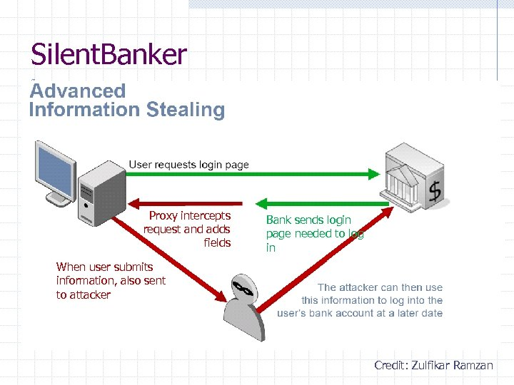 Silent. Banker Proxy intercepts request and adds fields Bank sends login page needed to