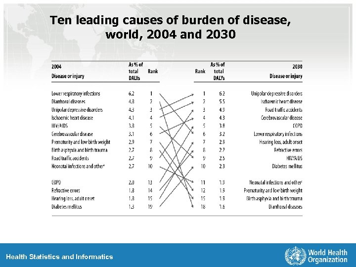 Ten leading causes of burden of disease, world, 2004 and 2030 Health Statistics and
