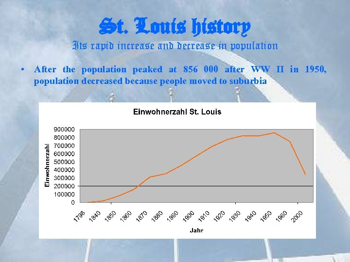 St. Louis history Its rapid increase and decrease in population • After the population