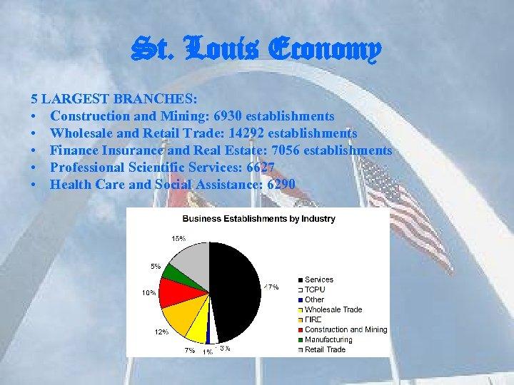 St. Louis Economy 5 LARGEST BRANCHES: • Construction and Mining: 6930 establishments • Wholesale