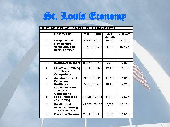 St. Louis Economy