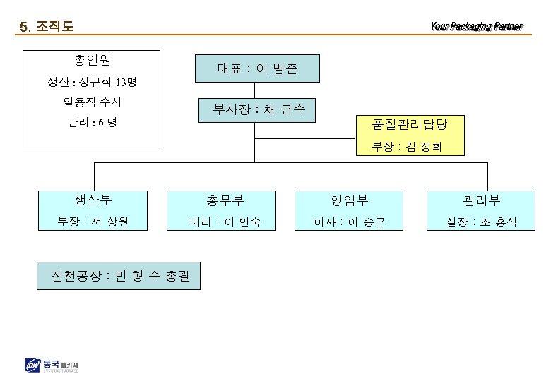 5. 조직도 총인원 대표 : 이 병준 생산 : 정규직 13명 일용직 수시 부사장