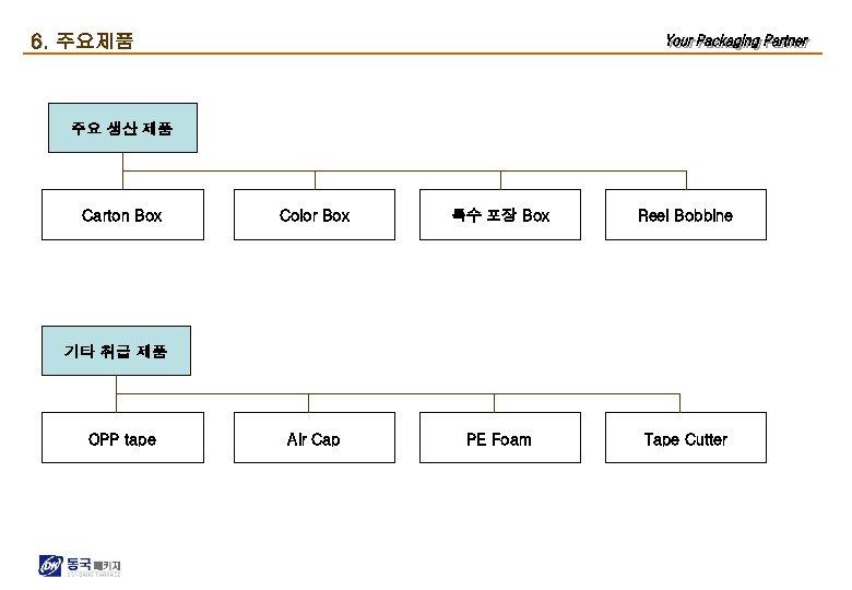 6. 주요제품 주요 생산 제품 Carton Box Color Box 특수 포장 Box Reel Bobbine