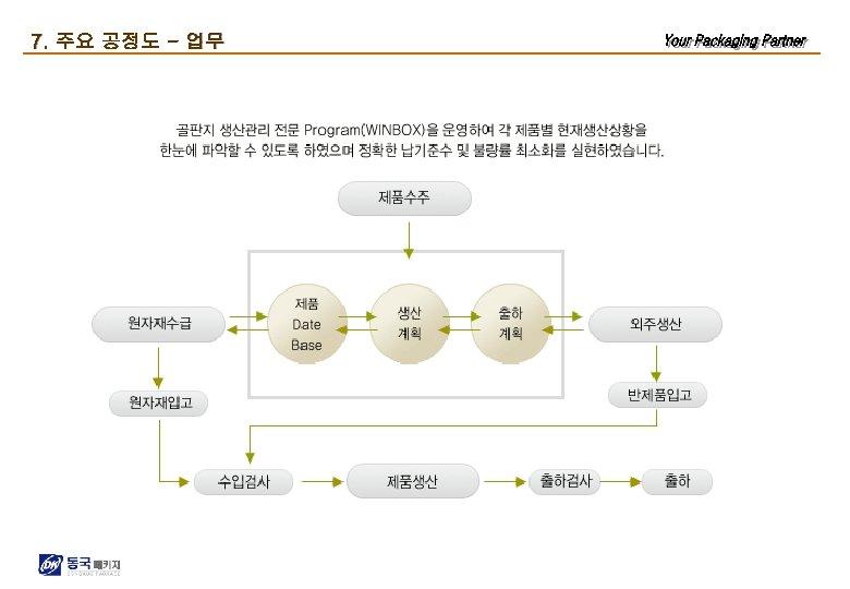 7. 주요 공정도 - 업무