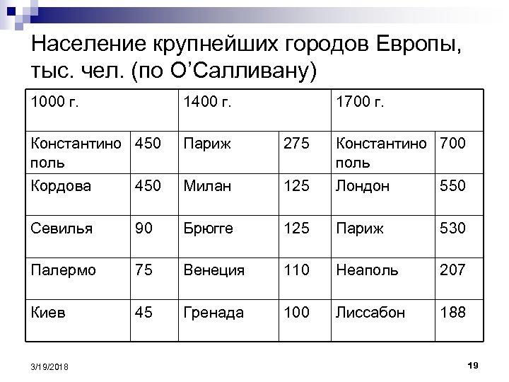 Население крупнейших городов Европы, тыс. чел. (по О'Салливану) 1000 г. 1400 г. Константино 450