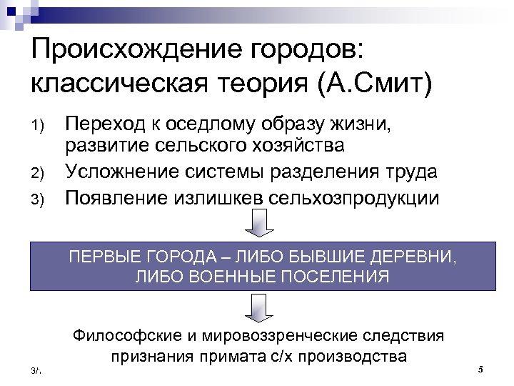 Происхождение городов: классическая теория (А. Смит) 1) 2) 3) Переход к оседлому образу жизни,