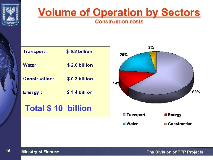 Volume of Operation by Sectors Construction costs Transport: $ 6. 3 billion Water: $