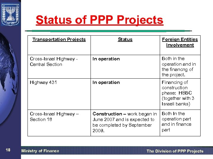 Status of PPP Projects Transportation Projects Status Foreign Entities Involvement Cross-Israel Highway Central Section
