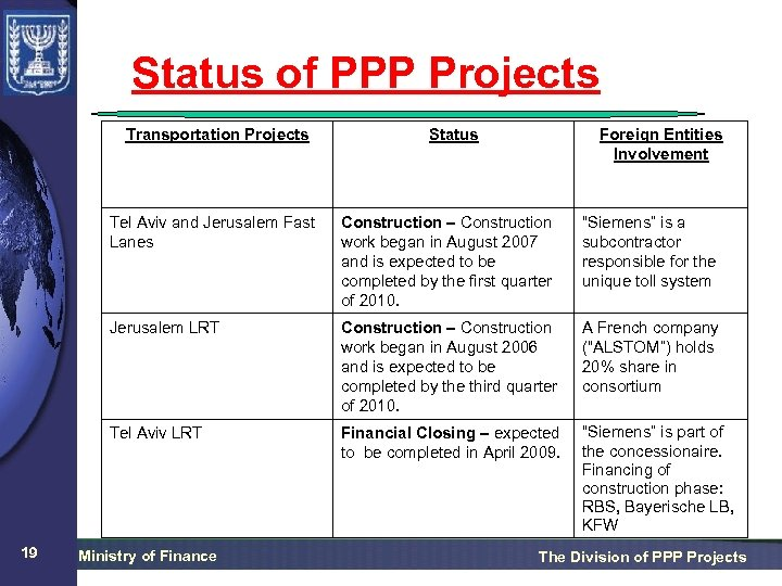 Status of PPP Projects Transportation Projects Status Foreign Entities Involvement Tel Aviv and Jerusalem